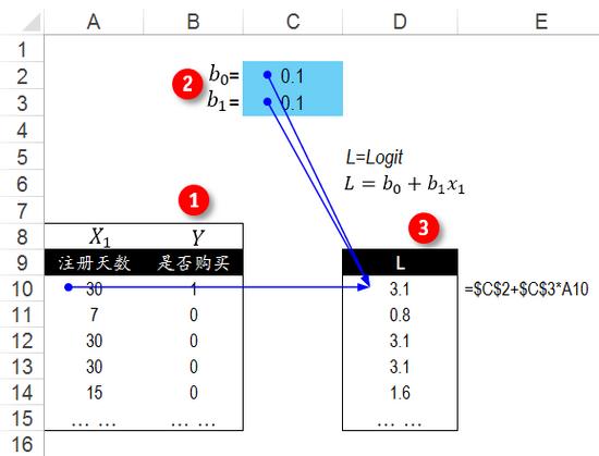 逻辑回归的原理_cv学习第三课 机器学习之线性回归与逻辑回归
