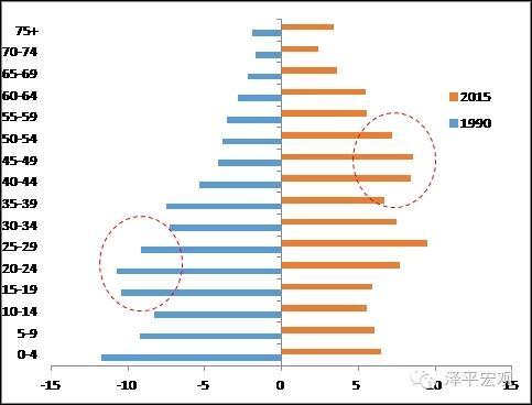 15图_中国人口周期研究—转型宏观之十五