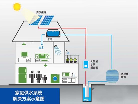光伏水泵系统的社会和经济效益 长期以来,如何在能源层面解决山区,旱