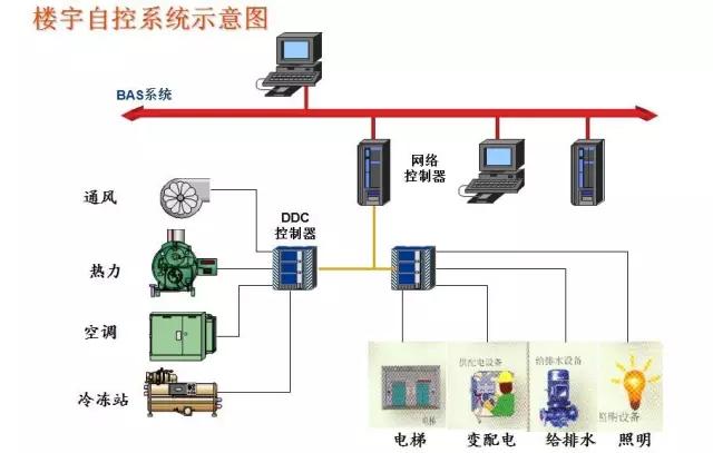 电视监控系统原理图