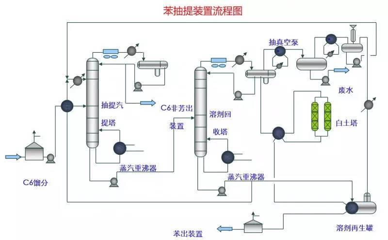 化工装置流程图大放送!