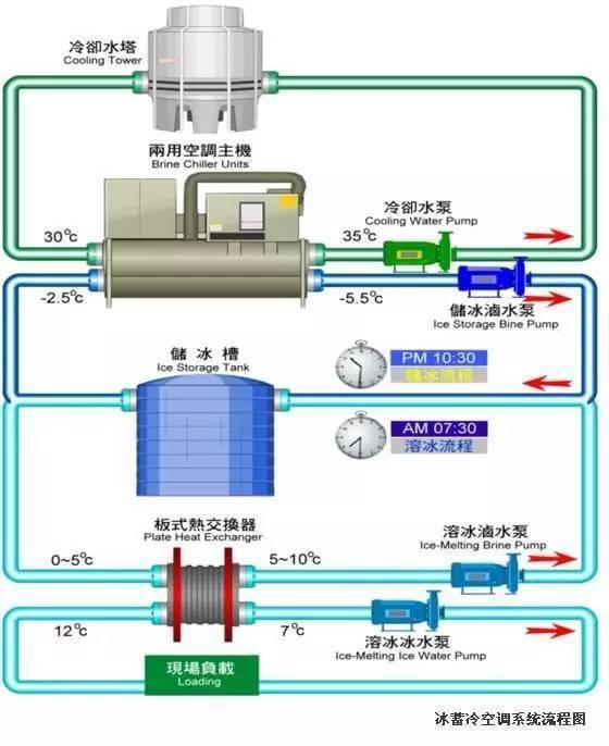 中央空调冷凝水系统的设计