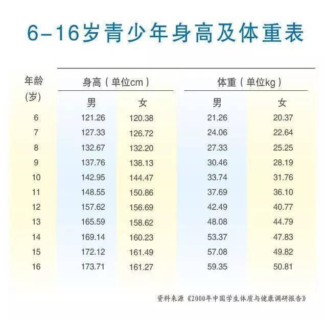 6—16岁儿童青少年身高体重标准表,各位家长可结合自己孩子的身高对比