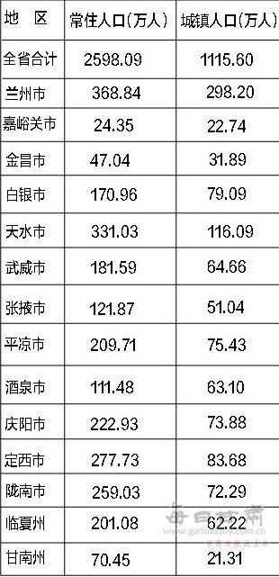 金昌人口_中国 人口数 甘肃 金昌市 户籍 经济指标