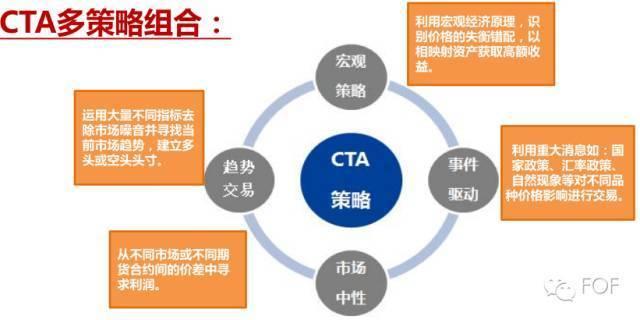 资产配置之CTA策略