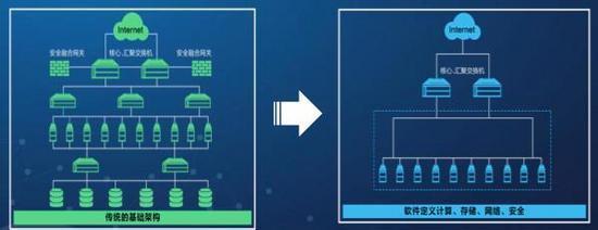 传统IT架构如何平滑演进到云模式