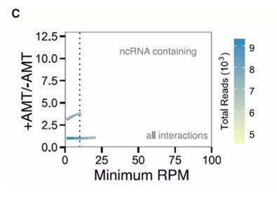 新型RNA-RNA互作用工具诞生
