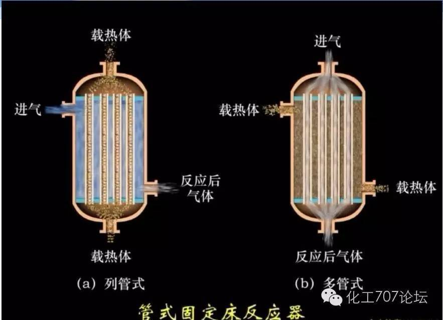 27种反应器的结构及原理(图文并茂)