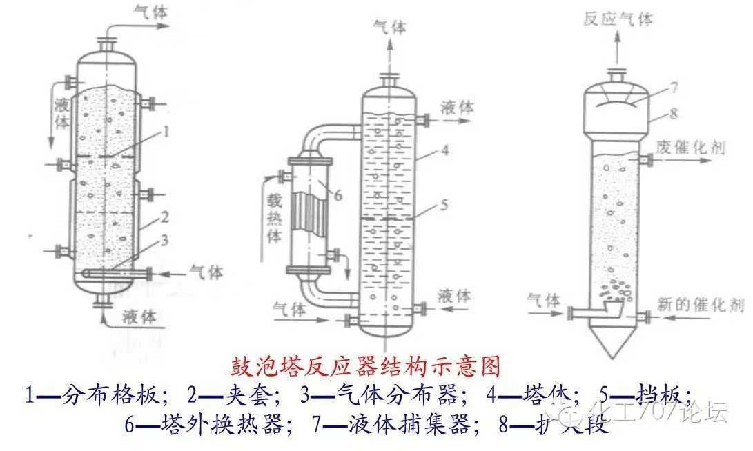 液体从塔顶经液体分布器喷淋到填料上,并沿填料表面流下.