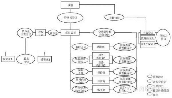 图2 通过合同结构分担ppp项目的风险
