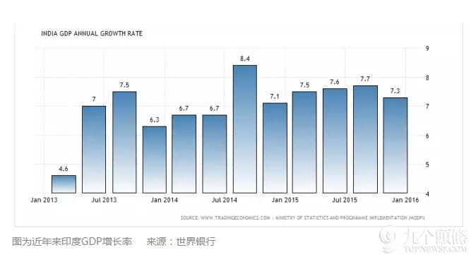 印度20年经济总量多少_印度经济产业结构