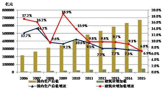 gdp和产值_杭州gdp和香港