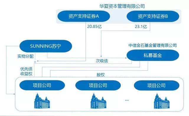 苏宁云创私募reits交易结构图