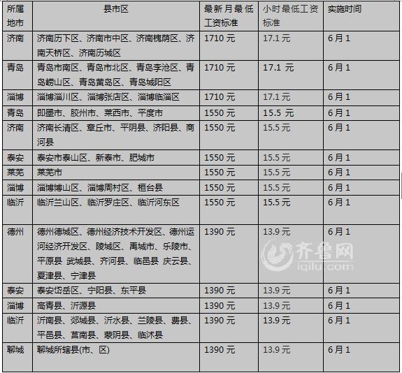 记者从青岛市人社局获悉,青岛市今年继续上调最低标准和小时最低工资