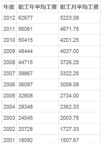 北京市13年平均工资_北京这5个职业工资最高 平均月薪过万