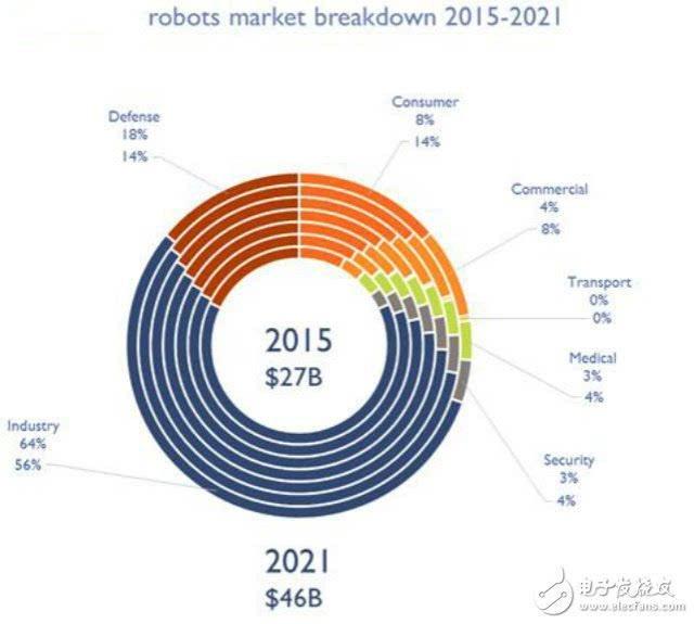 机器人产业发展规划 2016 2020年 全面解读