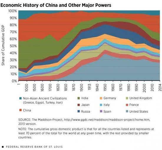 印度gdp占世界比例变化_从2000年到2017年,看中国 美国 日本 印度等国GDP占全球比重变化