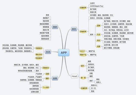 产品功能结构图