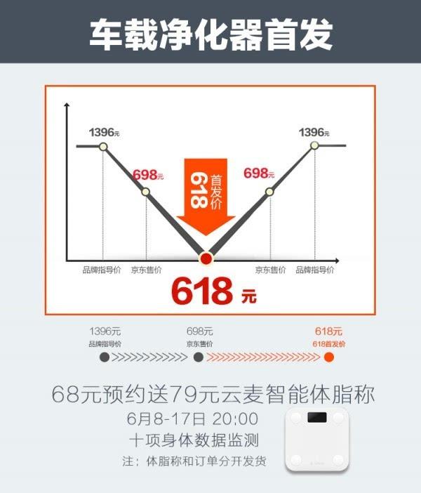 豹米首款车载空气净化器发布:698元/净化率99%的照片 - 2