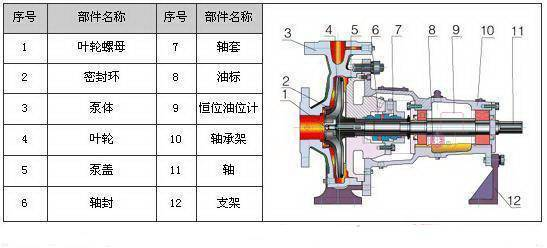 剖开看34种泵的内部结构图 性能特点一目了然!