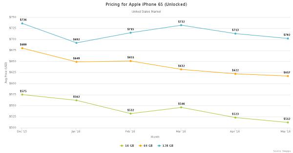 同意吗?持有iPhone的成本低于高端Android机的照片 - 1