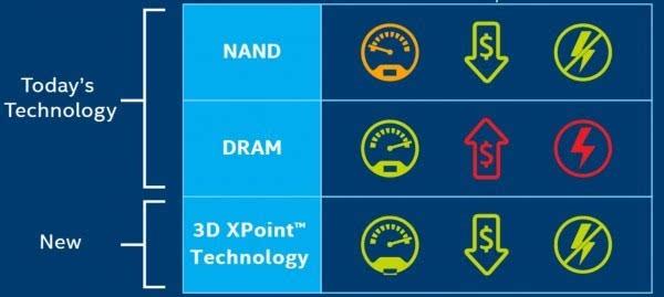 硬盘内存完美合体 Intel Optane年地降临的照片 - 2