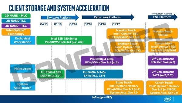 硬盘内存完美合体 Intel Optane年地降临的照片 - 1