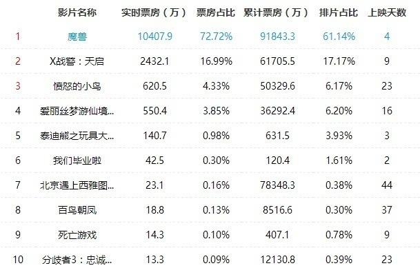 《魔兽》电影票房在华破9亿:为全球票房强力输出的照片 - 2