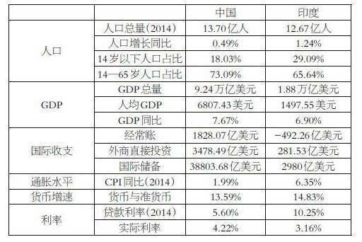 印度跟中国的经济总量_印度经济产业结构