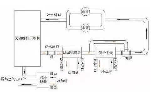 [案例分析]空压机余热回收不仅仅是节能图片