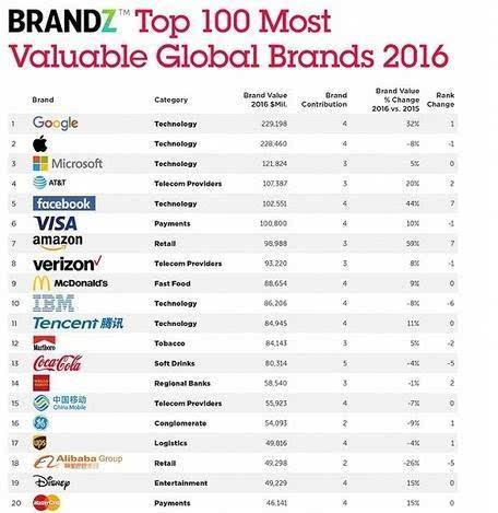 全球最有价值百强榜公布 中国哪些科技公司入选?的照片