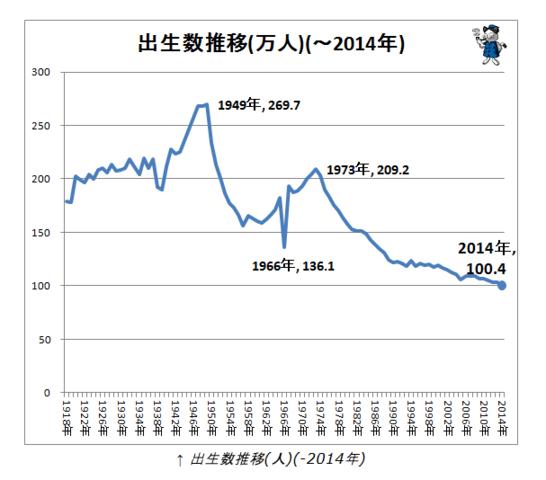 日本人口出生率之低 已经超越德国成为全球第