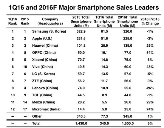 全球手机出货12强 中国厂商已占据大半江山的照片