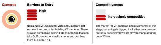VR最值得投入兵力的地方在哪?内容还是硬件的照片 - 3