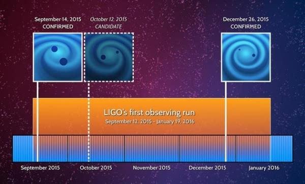 科学家再次探测到引力波信号:源自14亿年前的黑洞合并的照片 - 5