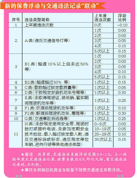 北京市超速闯红灯保费最高上浮45% 千龙网·中国首都网