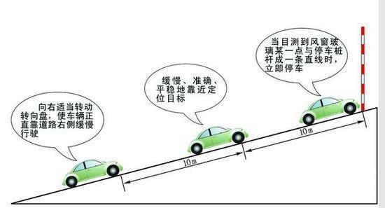 坡道定点停车和起步步骤:听到上坡定点停车指令后,立刻打右转向灯,方向向场地右侧靠。接着就是快要到达路边时,方向向左回小半圈,再迅速向右回正,使车右侧与路边保持平行,并距离在50CM内(以前方停车点白线为参照物,不得越白线);紧接着是踩离合,慢速迫近停车点,当右车盖头小后视镜到停车牌时踩脚刹,停车,拉手刹(听到2响为止)、关转向灯;再来是起步前,挂1档、打左转向灯、按一下喇叭;最后慢抬离合,手握手刹柄随时准备起步;当车身有抖动感觉时或发出齿轮磨合声音时,放手刹,车即向前行进。