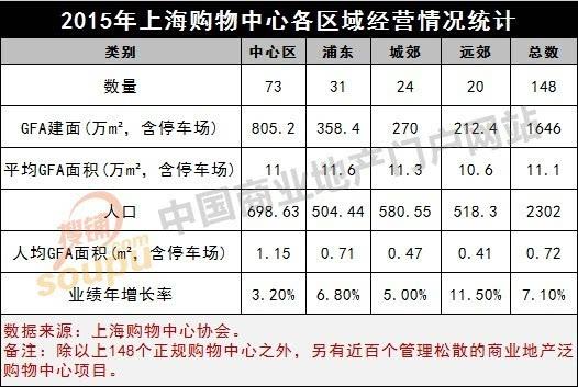 人口推算商业面积_人口普查