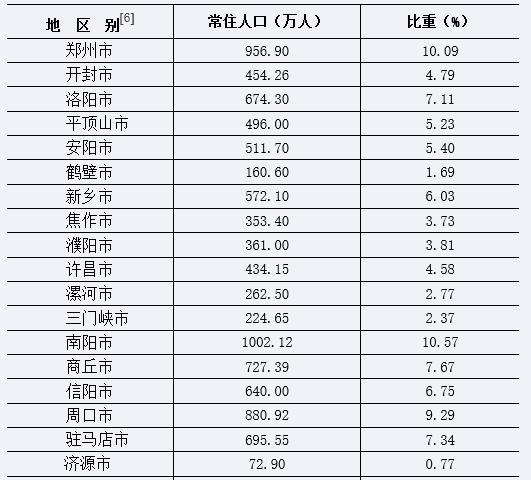 濮阳县人口_濮阳市各区县 濮阳县人口最多面积最大GDP第一,台前县经济最差