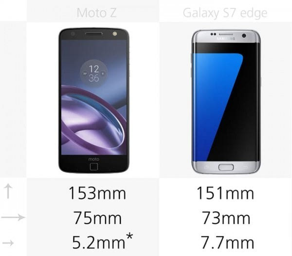 Moto Z和三星Galaxy S7 edge规格参数对比的照片 - 2