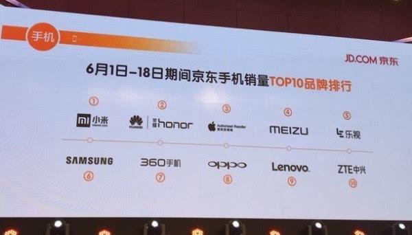 京东公布618购物节手机销售情况 苹果或成最大赢家的照片 - 2