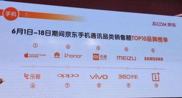 京东公布618购物节手机销售情况 苹果或成最大赢家的照片 - 3