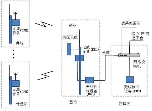 视频监控采用ip摄像头,经过无线终端接入设备(cpe)接入无线网络,将