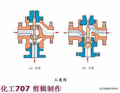 动图 喀麦隆球阀 三通阀 十一,调节阀 动图 气动阀门定位器 动图 电气