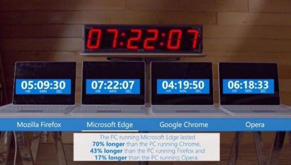 微软展示Chrome浏览器如何消耗笔记本电脑电池电量的照片 - 1