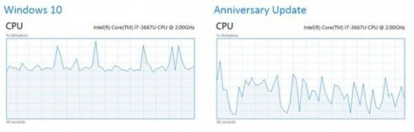 微软进行Edge续航测试:结果碾压Firefox和Chrome的照片 - 4