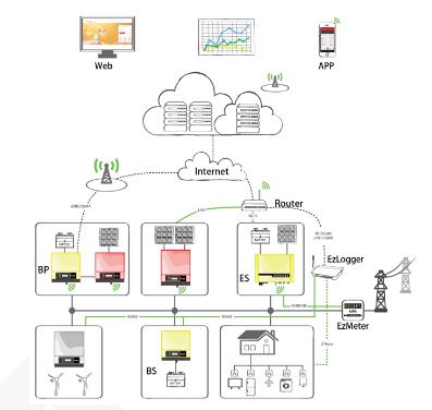 智慧电力结构图