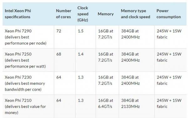 Intel发售新款Xeon Phi:72核288线程的照片 - 3