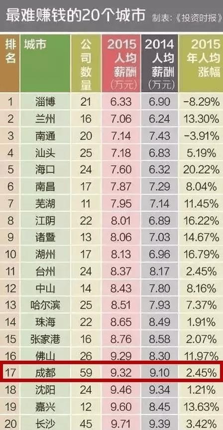 香港人均工资是多少钱_香港廉政公署工资(3)