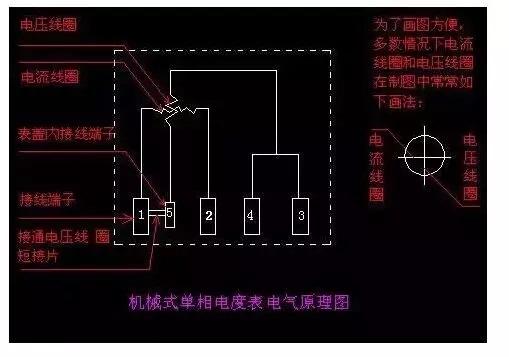 2、直接接入法   如果负载的功率在电度表允许的范围内,即流过电度表电流线圈的电流不至于导致线圈烧毁,那么就可以采用直接接入法。   直接接入法:单相电度表共有四个接线端子,从左至右按1、2、3、4编号,如下图   接线一般有两种一般是1、3接进线,2、4接出线;另一种是按1、2接进线,3、4接出线。   无论何种接法,相线(火线)必须接入电表的电流线圈的端子。由于有些电表的接线特殊,具体的接线方法需要参照接线端子盖板上的接线图去接。